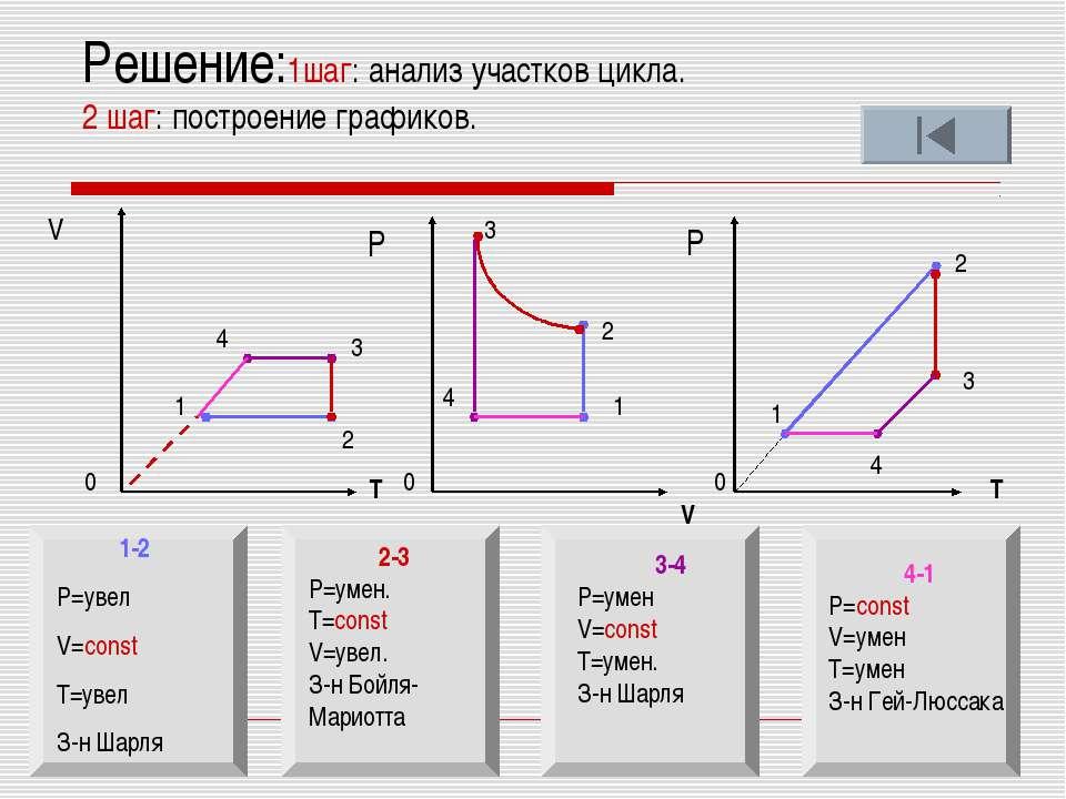 Решение:1шаг: анализ участков цикла. 2 шаг: построение графиков. V T V T Р Р ...