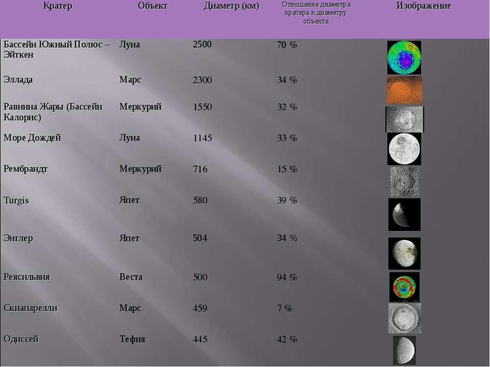 Кратер  Объект Диаметр (км) Отношение диаметра кратера к диаметру объекта Из...