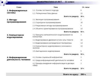 ИНФОРМАТИКА И ИКТ. 11 класс Глава Тема Уч. часы 1. Информационные системы 1.1...