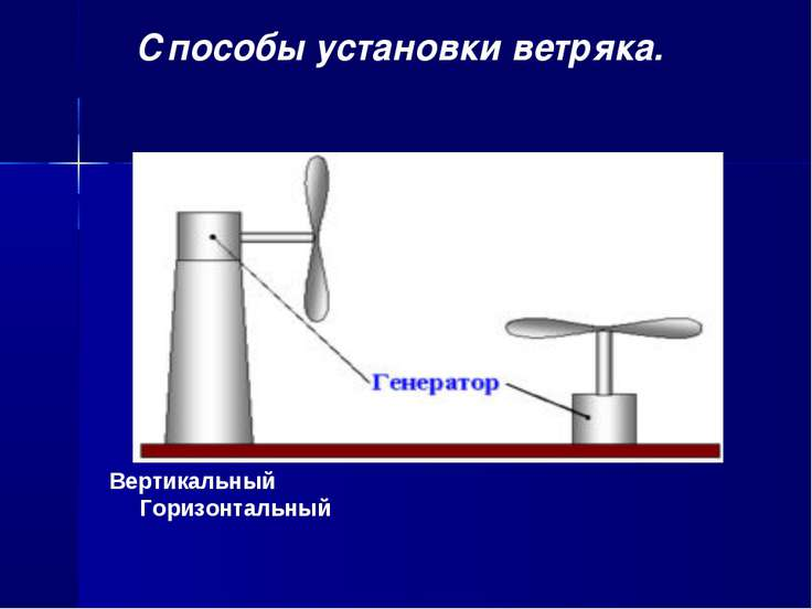 Вертикальный Горизонтальный Способы установки ветряка.