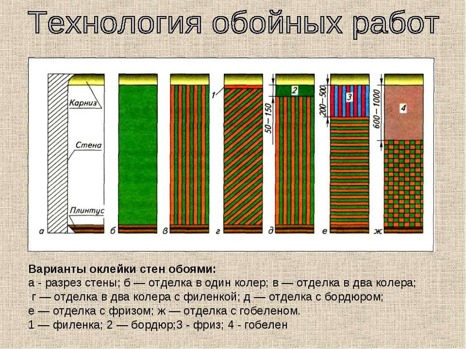 Варианты оклейки стен обоями: а - разрез стены; б — отделка в один колер; в —...