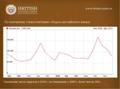 По ключевому словосочетанию «Курсы английского языка» Увеличение числа запрос...