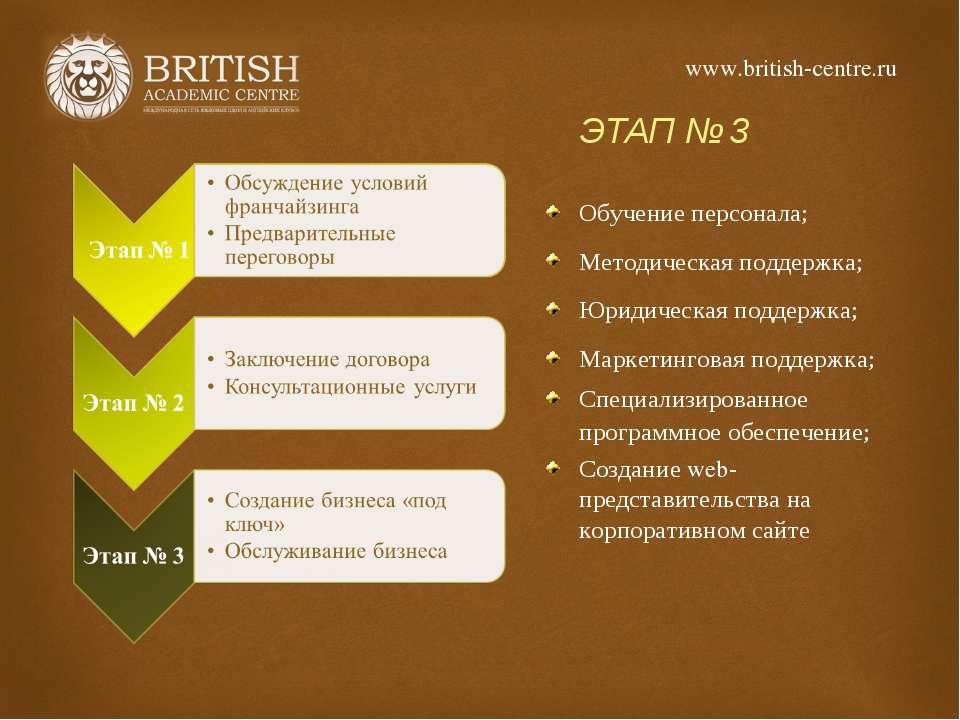 ЭТАП № 3 Обучение персонала; Методическая поддержка; Юридическая поддержка; М...