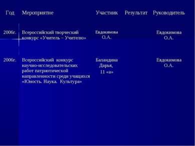 Год Мероприятие Участник Результат Руководитель 2006г. Всероссийский творческ...