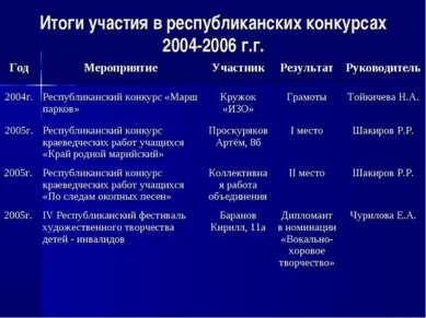 Итоги участия в республиканских конкурсах 2004-2006 г.г. Год Мероприятие Учас...