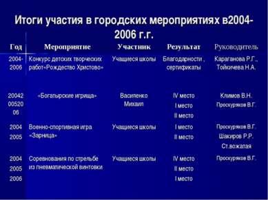Итоги участия в городских мероприятиях в2004-2006 г.г. Год Мероприятие Участн...