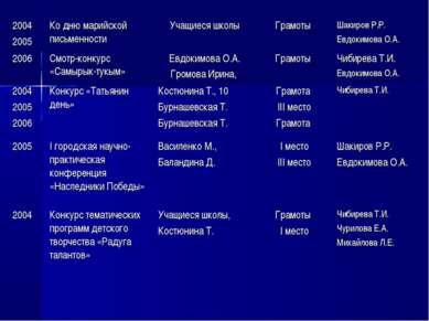 2004 2005 Ко дню марийской письменности Учащиеся школы Грамоты Шакиров Р.Р. Е...