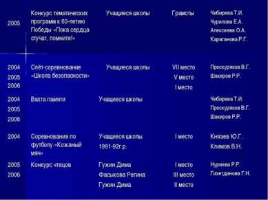 2005 Конкурс тематических программ к 60-летию Победы «Пока сердца стучат, пом...