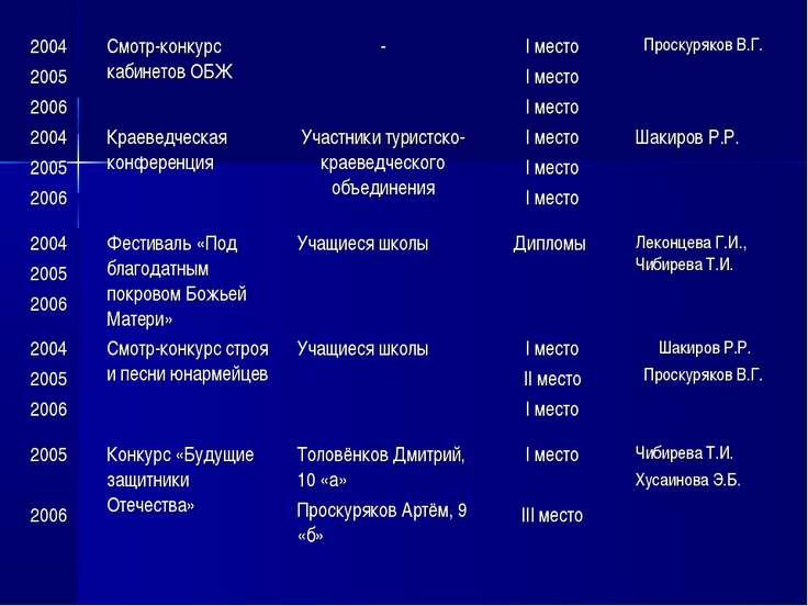 2004 2005 2006 Смотр-конкурс кабинетов ОБЖ - I место I место I место Проскуря...