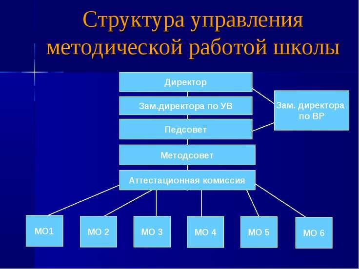 Структура управления методической работой школы