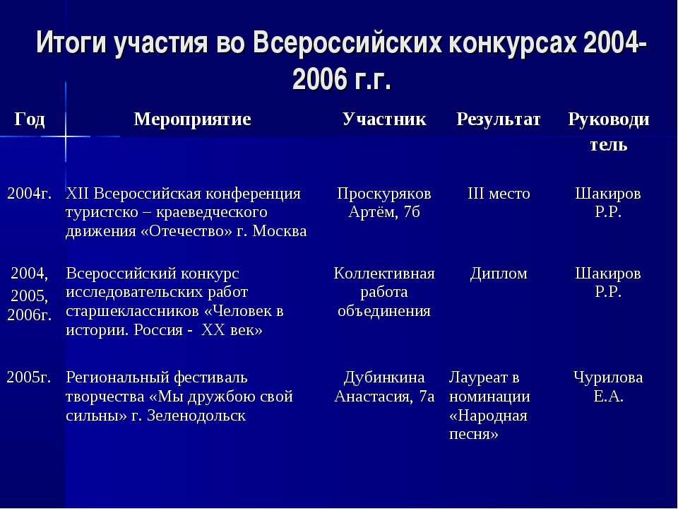 Итоги участия во Всероссийских конкурсах 2004-2006 г.г. Год Мероприятие Участ...