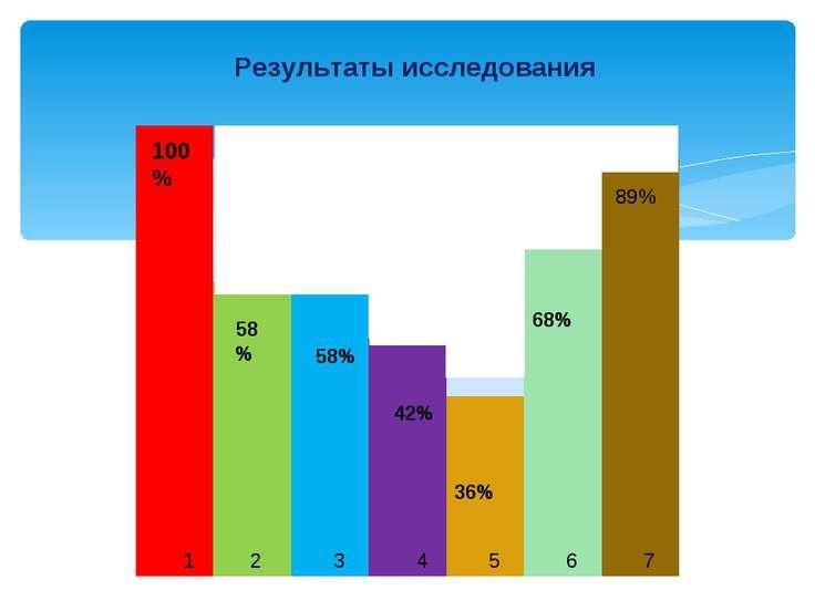 Результаты исследования 100% 58% 89% 68% 58% 42% 36% 1 2 3 4 5 6 7