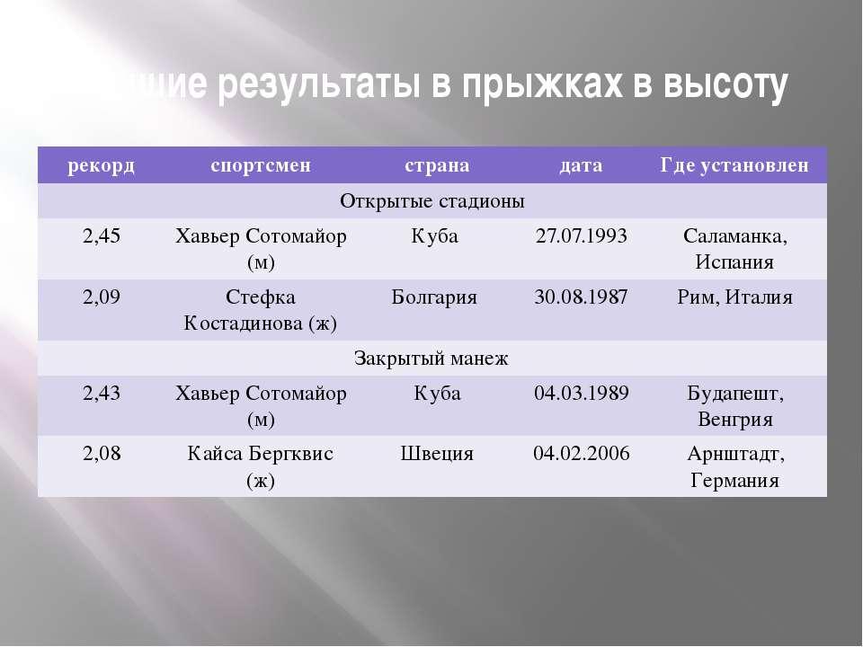 Лучшие результаты в прыжках в высоту рекорд спортсмен страна дата Где установ...