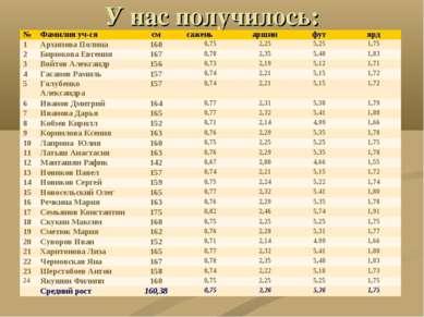 У нас получилось: № Фамилия уч-ся см сажень аршин фут ярд 1 Архипова Полина 1...