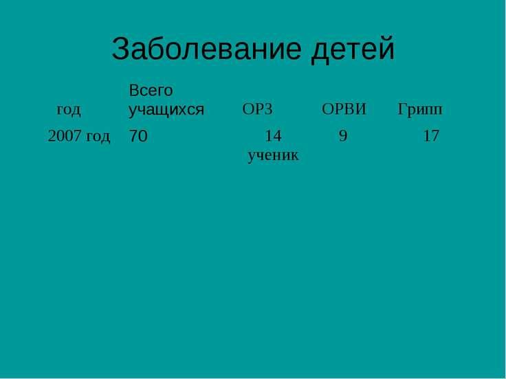 Заболевание детей год Всего учащихся ОРЗ ОРВИ Грипп 2007 год 70 14 ученик 9 17