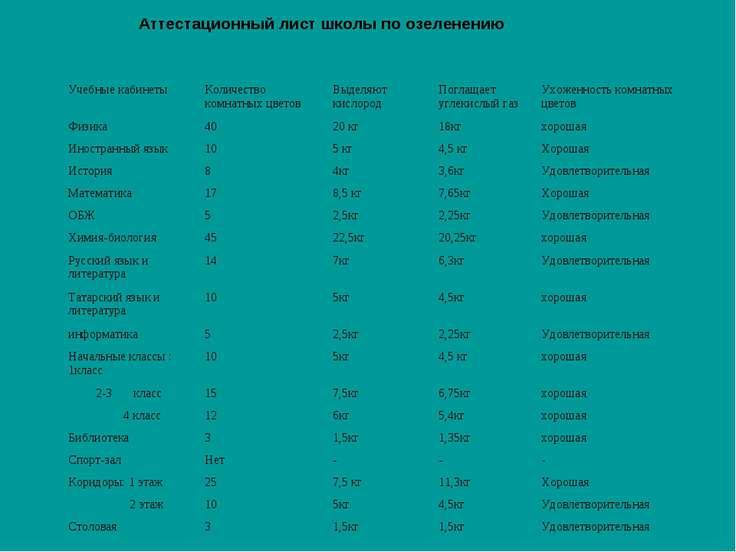 Аттестационный лист школы по озеленению Учебные кабинеты Количество комнатных...