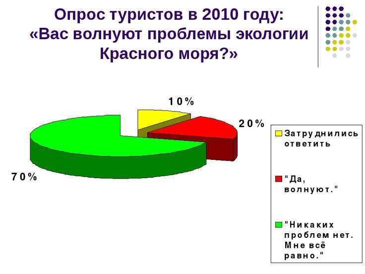 Опрос туристов в 2010 году: «Вас волнуют проблемы экологии Красного моря?»