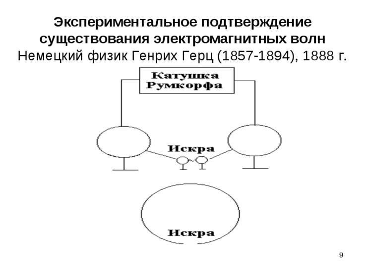 * Экспериментальное подтверждение существования электромагнитных волн Немецки...