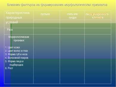 Влияние факторов на формирование морфологических признаков Характеристика при...