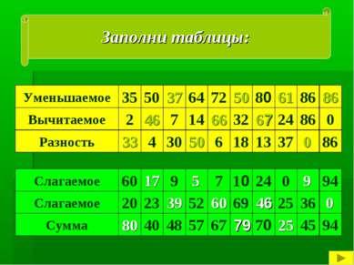 Заполни таблицы: Уменьшаемое 35 Вычитаемое Разность 50 86 80 72 64 7 14 32 24...