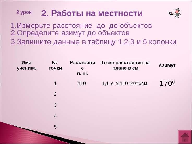 2. Работы на местности 2 урок 1.Измерьте расстояние до до объектов Имя ученик...