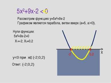 5x²+9x-2 < 0 Рассмотрим функцию y=5x²+9x-2 Графиком является парабола, ветви ...