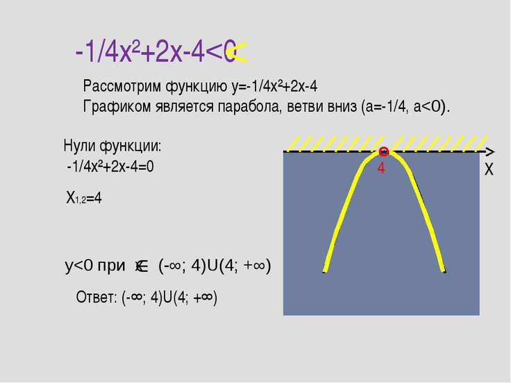 -1/4x²+2x-4