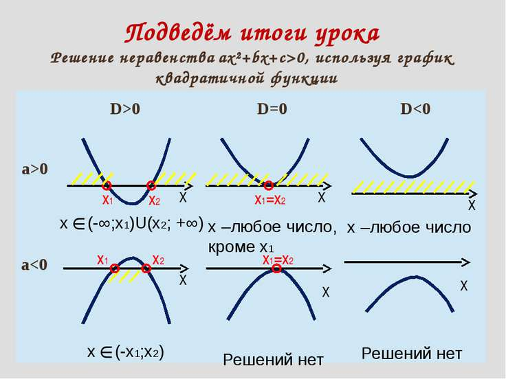 Подведём итоги урока Решение неравенства ах²+bх+с>0, используя график квадрат...