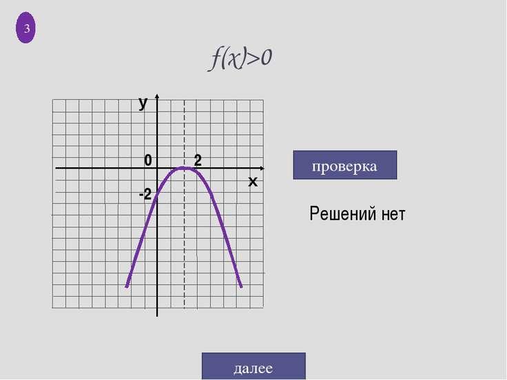 f(x)>0 Решений нет проверка далее 3 0 -2 2 у х