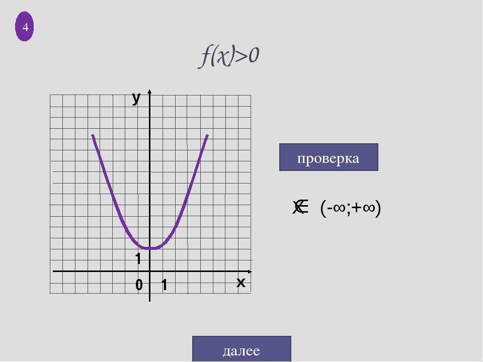 f(x)>0 проверка далее 4 0 1 1 X (-∞;+∞) у х