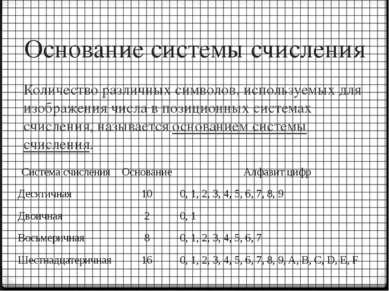 Основание системы счисления Количество различных символов, используемых для и...
