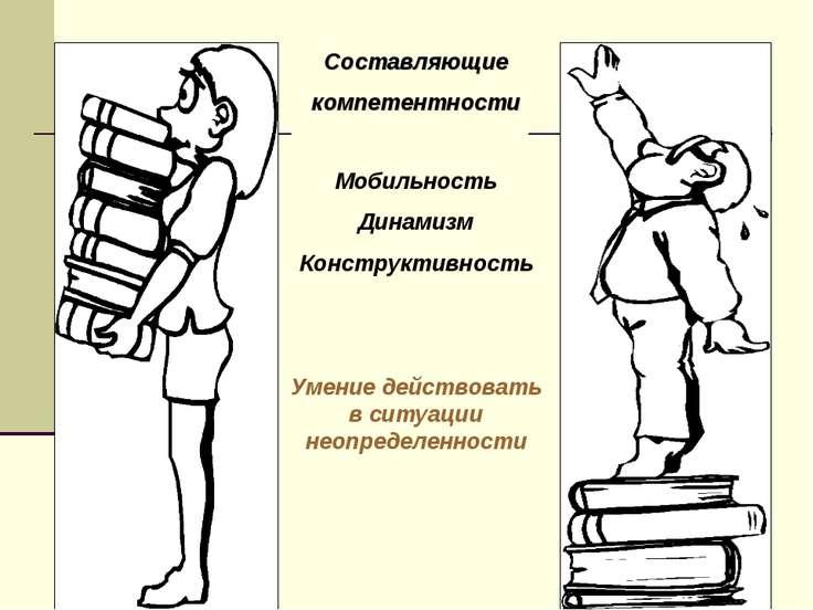 Составляющие компетентности Мобильность Динамизм Конструктивность Умение дейс...