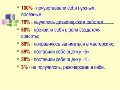 100% - почувствовали себя нужным, полезным; 76% - научились дизайнерским рабо...