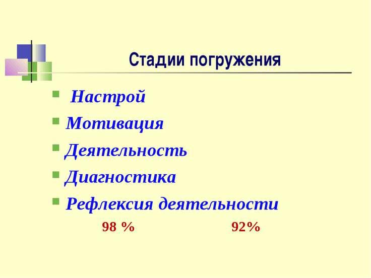 Стадии погружения Настрой Мотивация Деятельность Диагностика Рефлексия деятел...