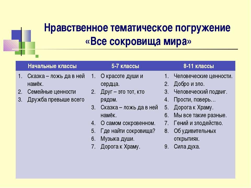 Нравственное тематическое погружение «Все сокровища мира» Начальные классы 5-...