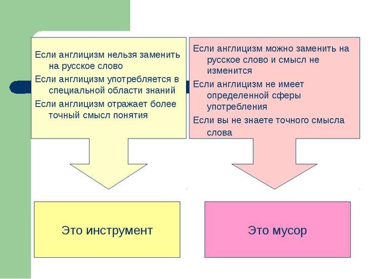 Если англицизм нельзя заменить на русское слово Если англицизм употребляется ...