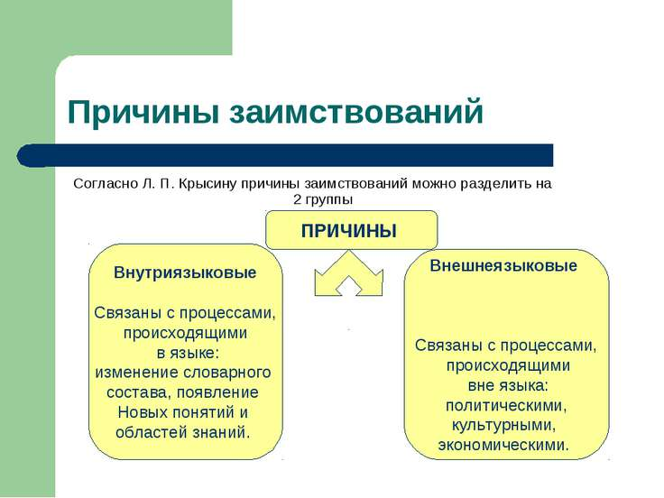 Причины заимствований Согласно Л. П. Крысину причины заимствований можно разд...