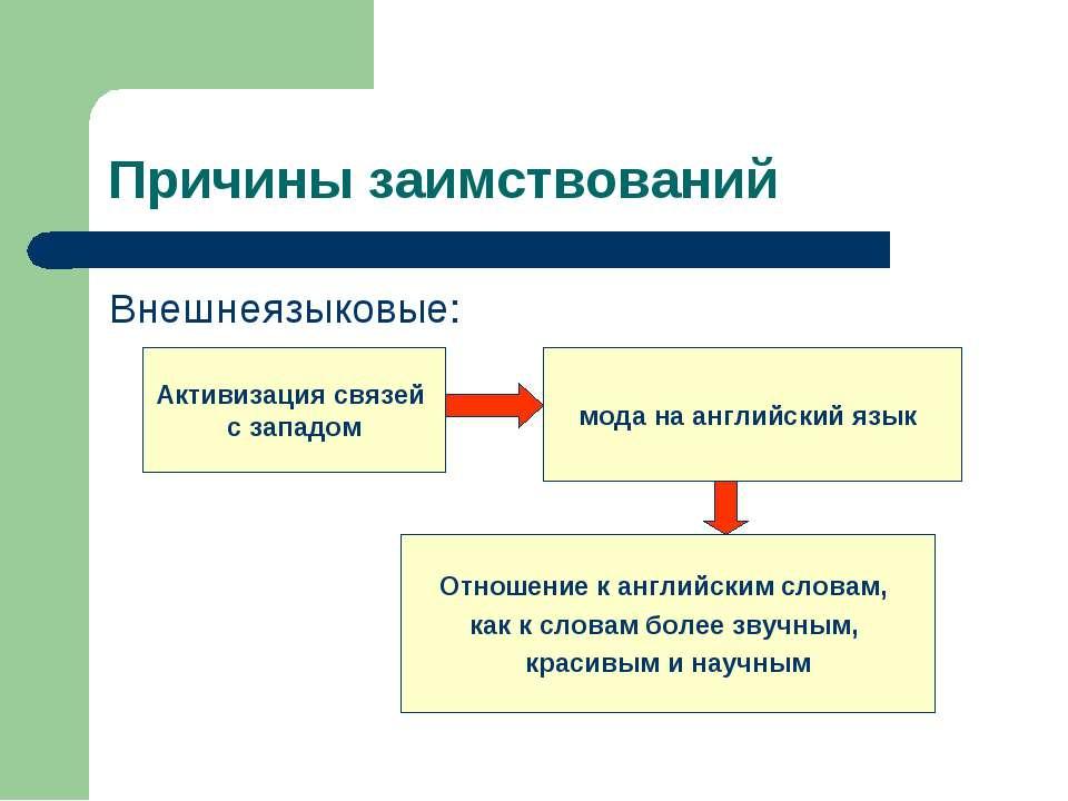 Причины заимствований Внешнеязыковые: Активизация связей с западом мода на ан...