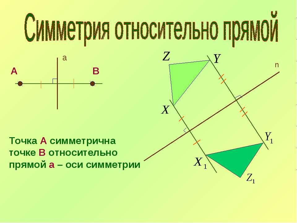 а А В Точка А симметрична точке В относительно прямой а – оси симметрии n
