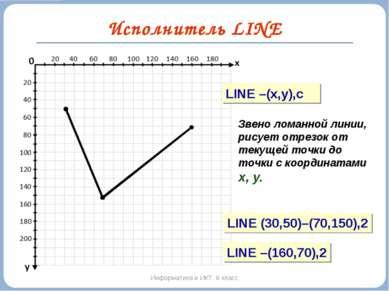 Исполнитель LINE Информатика и ИКТ. 6 класс LINE –(x,y),c Звено ломанной лини...