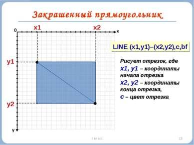 * 6 класс Закрашенный прямоугольник y1 y2 x1 x2 LINE (x1,y1)–(x2,y2),c,bf Рис...