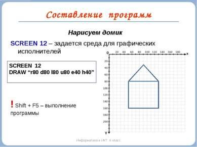 Составление программ Информатика и ИКТ. 6 класс Нарисуем домик SCREEN 12 – за...