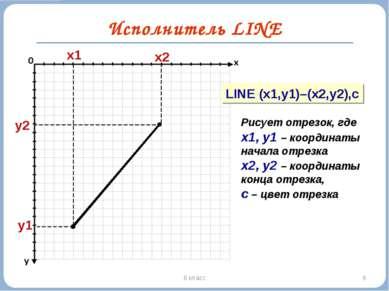 * 6 класс Исполнитель LINE y1 x1 LINE (x1,y1)–(x2,y2),c Рисует отрезок, где х...