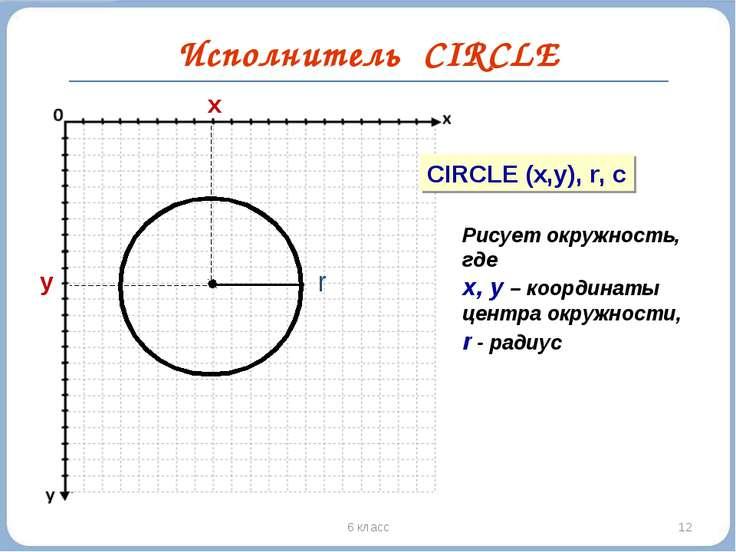 * 6 класс Исполнитель CIRCLE y x CIRCLE (x,y), r, c Рисует окружность, где х,...