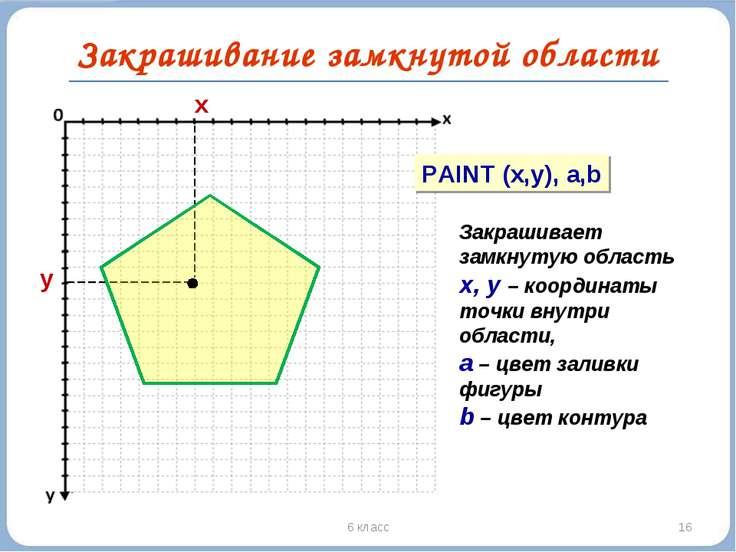 * 6 класс Закрашивание замкнутой области y x PAINT (x,y), a,b Закрашивает зам...