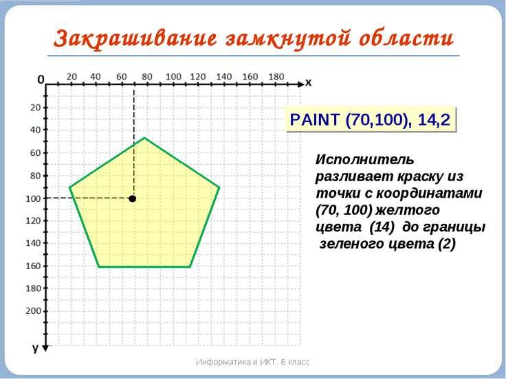 Закрашивание замкнутой области Информатика и ИКТ. 6 класс PAINT (70,100), 14,...