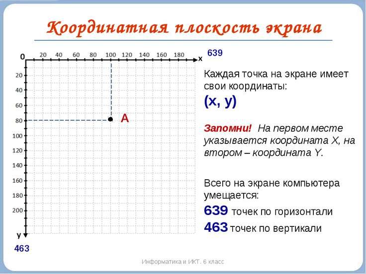 Координатная плоскость экрана Информатика и ИКТ. 6 класс 639 463 Каждая точка...