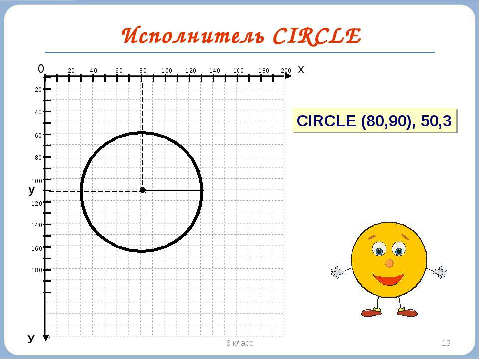* 6 класс Исполнитель CIRCLE y У 0 20 40 60 80 100 120 140 160 180 200 х 20 4...