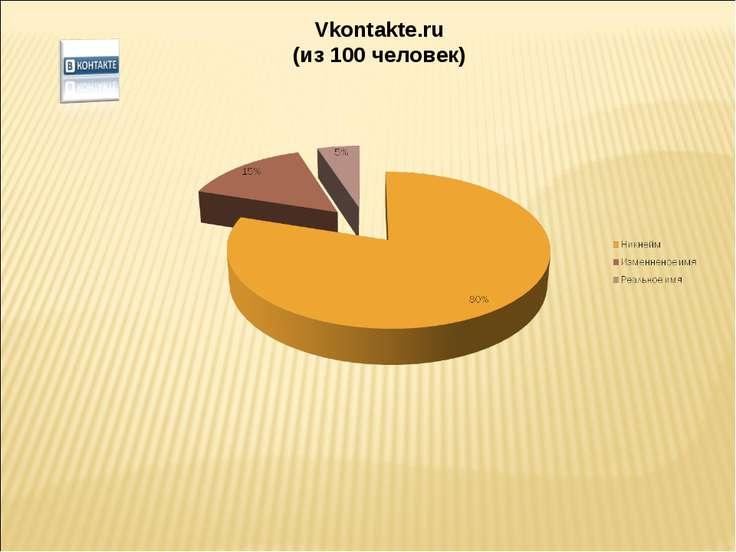 Vkontakte.ru (из 100 человек)