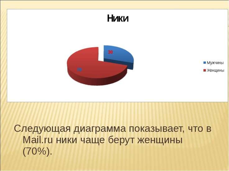 Следующая диаграмма показывает, что в Mail.ru ники чаще берут женщины (70%).